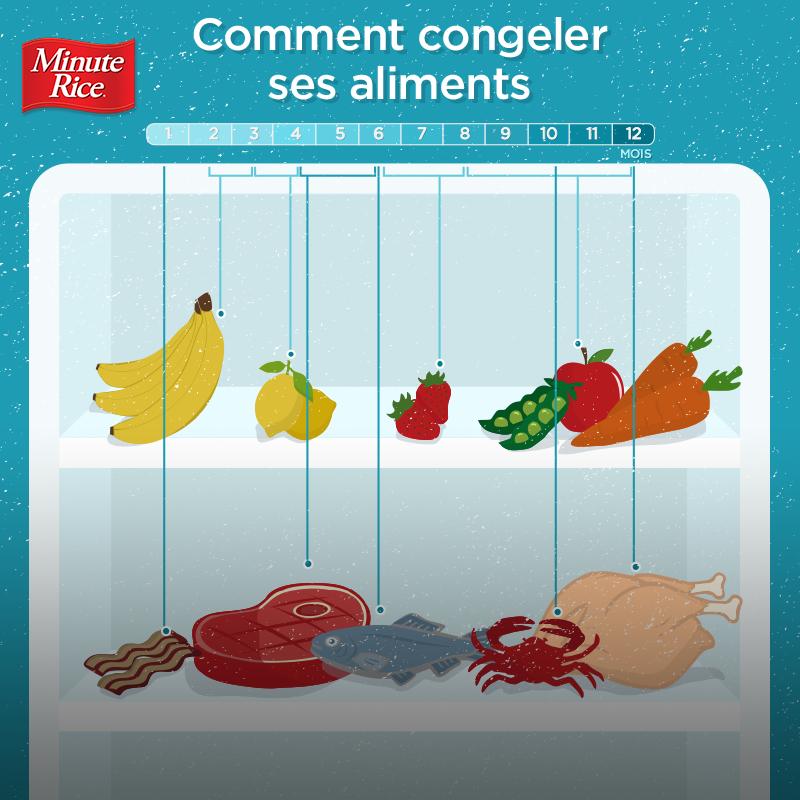 Comment congeler ses aliments